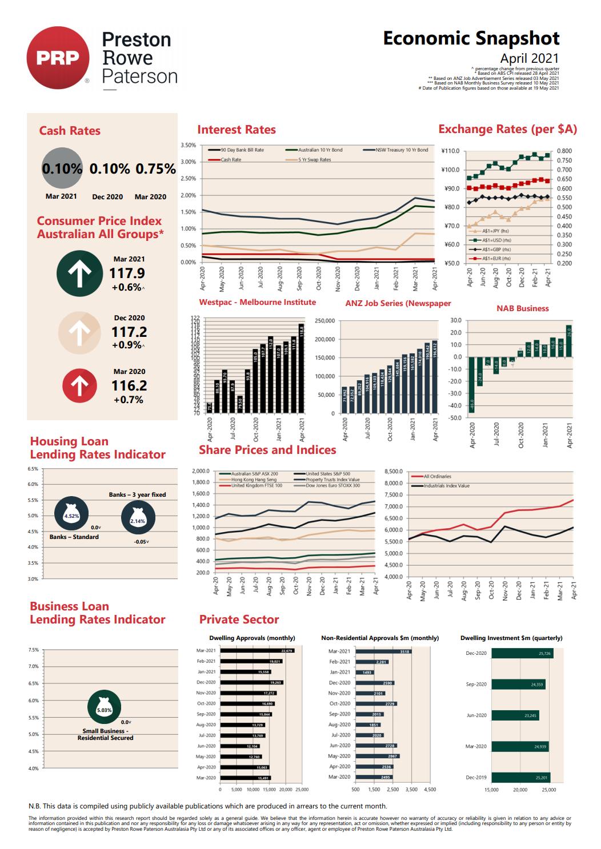 Economic Snapshot April 2021
