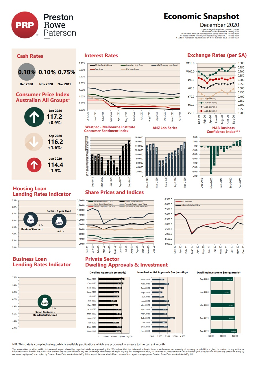 Economic Snapshot December 2020