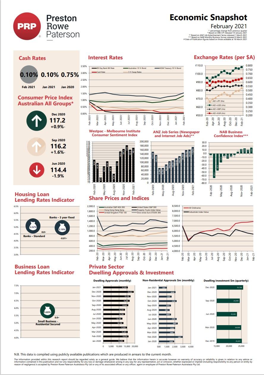 Economic Snapshot February 2021