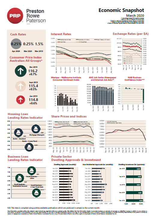 Economic Snapshot March 2020