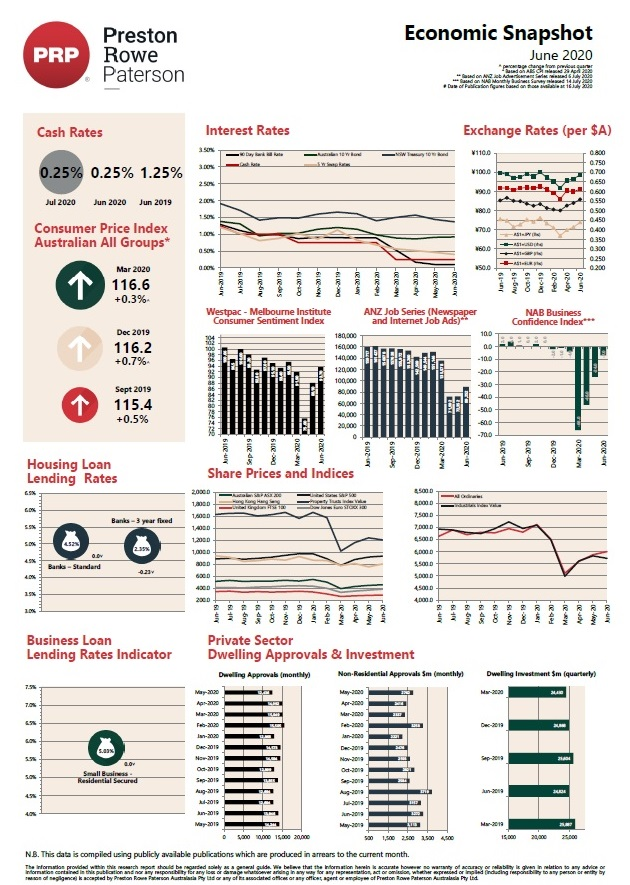 Economic Snapshot June 2020