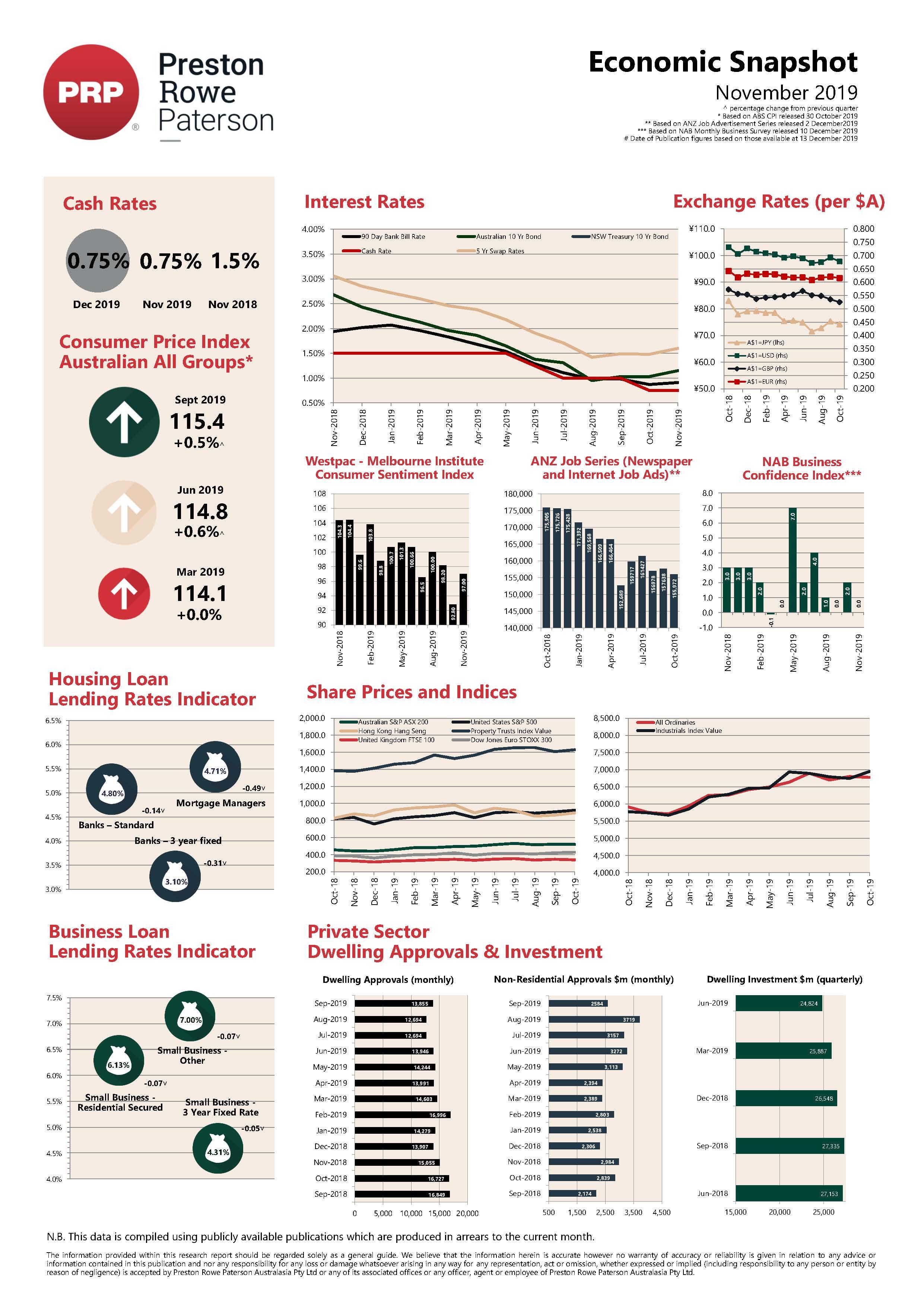 Economic Snapshot November 2019