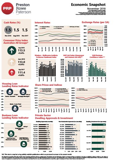 Economic Snapshot November 2018