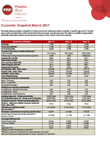 Economic Snapshot March 2017