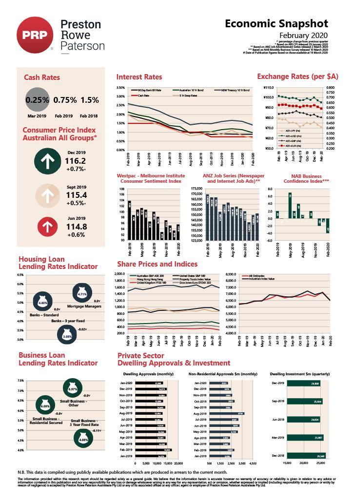 Economic Snapshot February 2020